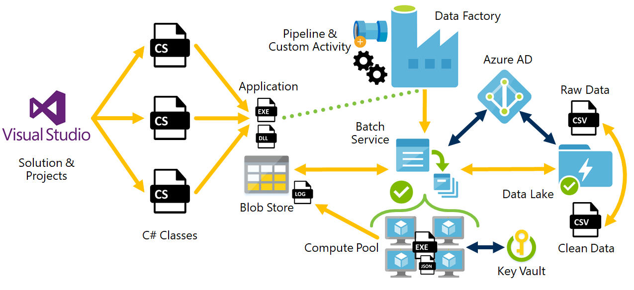 Creating an Azure Data Factory v2 Custom Activity – Welcome to the