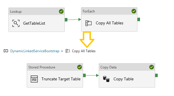 Using Data Factory Parameterised Linked Services – Welcome