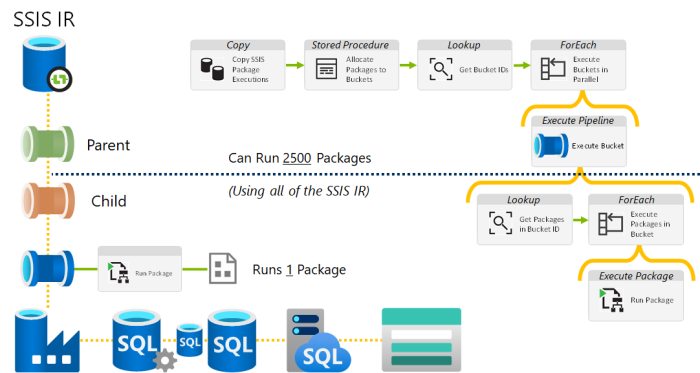 ADF SSIS MaxDop Solution