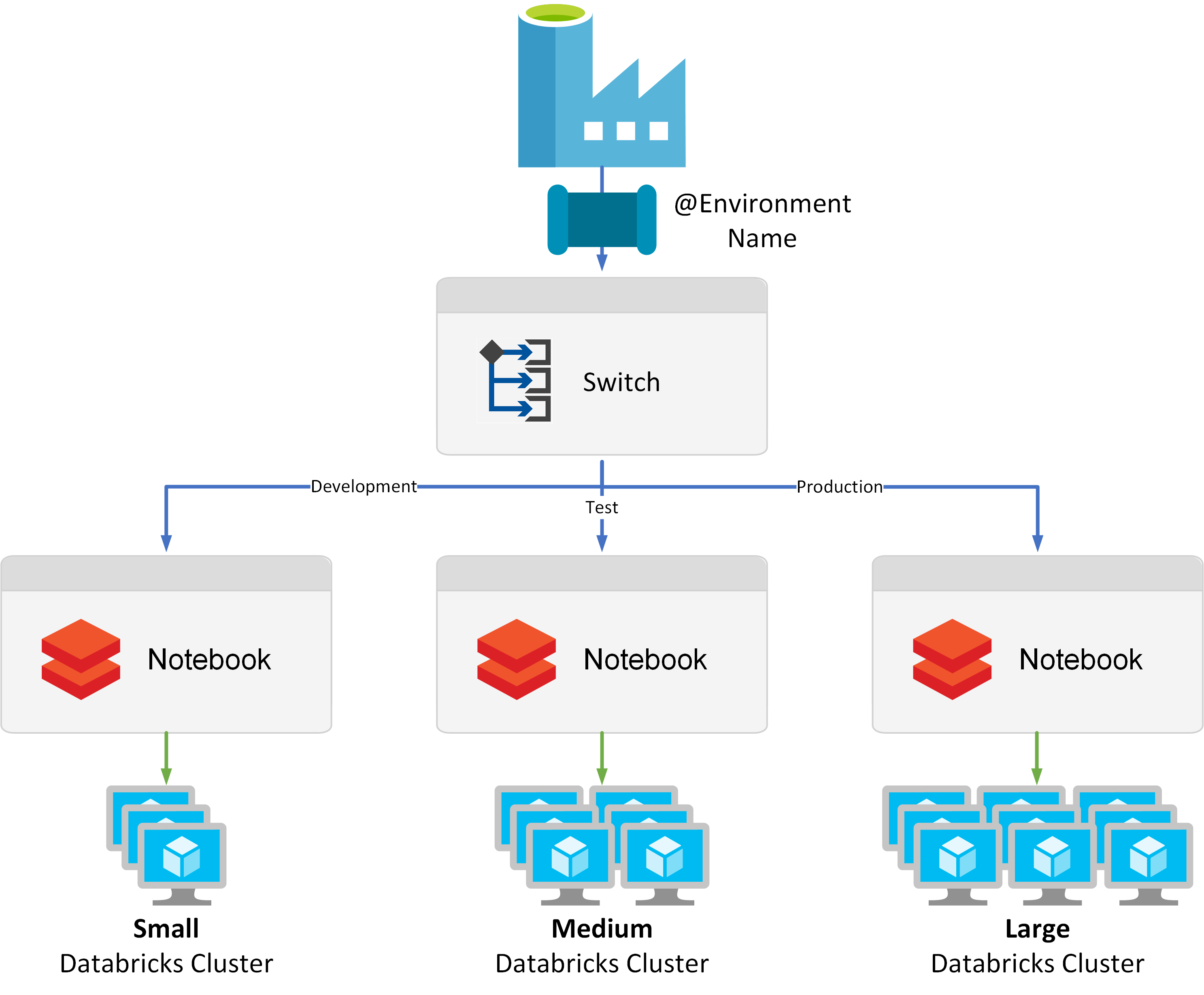 Using The Azure Data Factory Switch Activity Welcome To The Technical Community Blog Of Paul Andrew