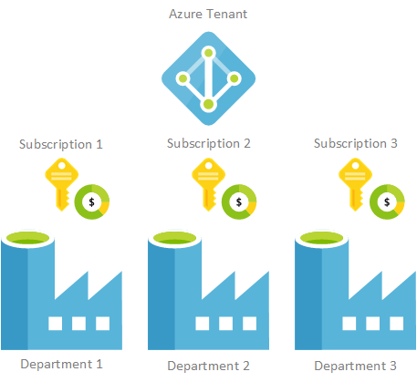 When Should I Use Multiple Azure Data Factory S Welcome To The Technical Community Blog Of Paul Andrew